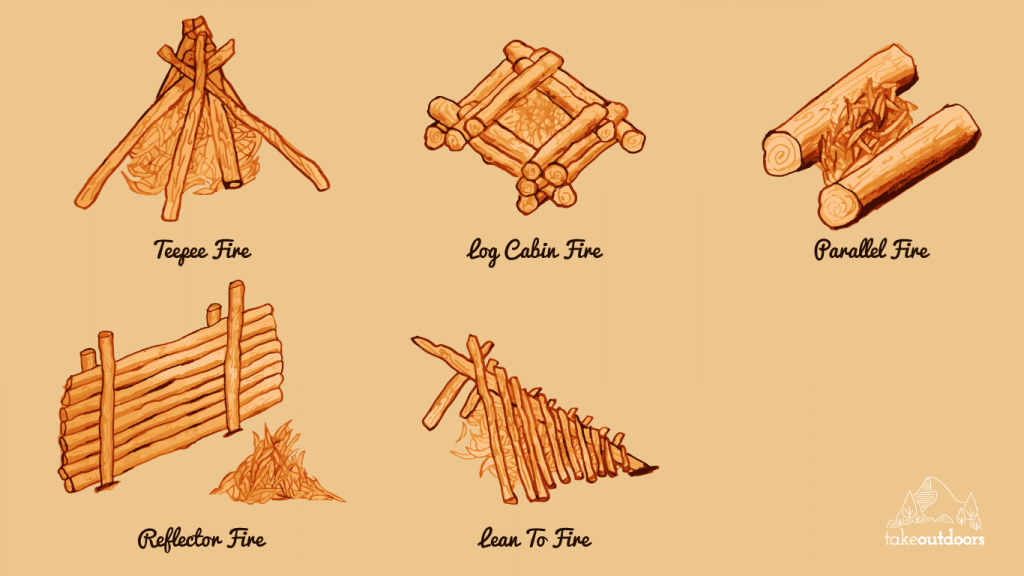 Types of fires to build pictures to pin on pinterest for 5 structural types of log homes