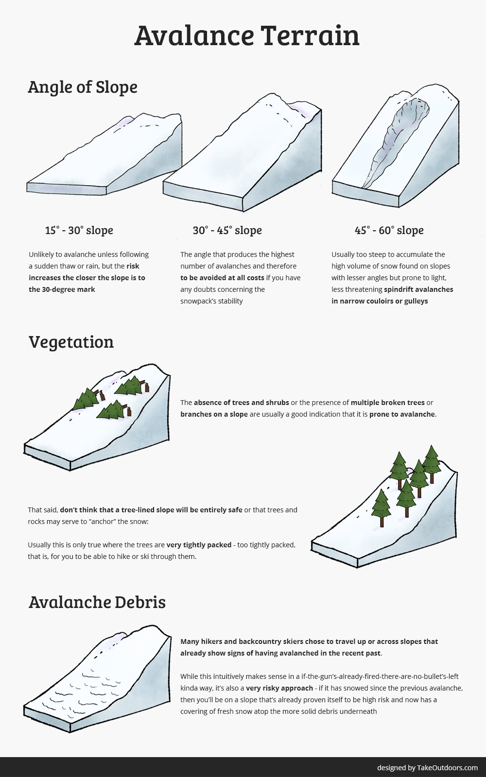 Infographic Guide to Identify Avalanche Terrains