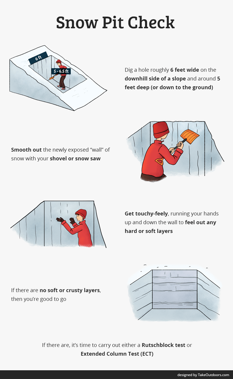 Infographic Guide to Digging a Snow Pit