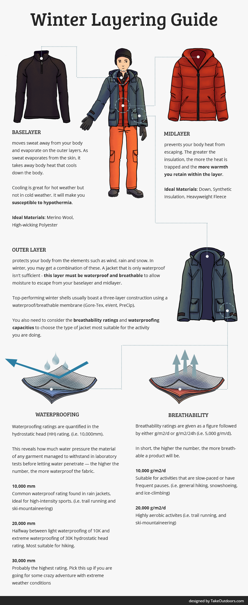 Winter Layering Guide Infographics